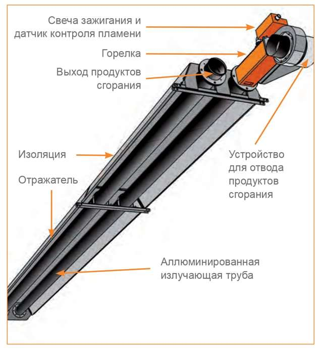 Инфракрасная газовая горелка: принцип работы устройства, преимущества и недостатки, виды