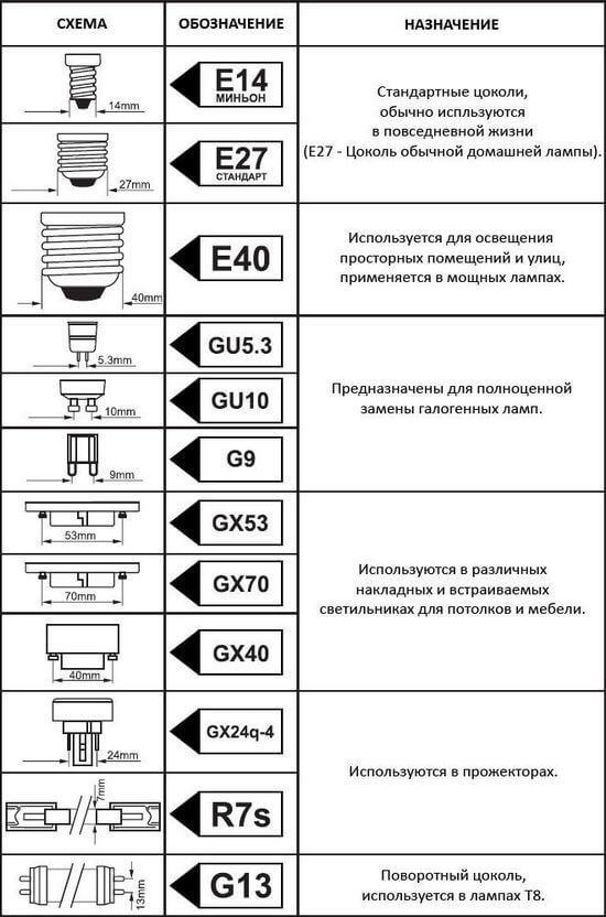 Типы цоколей светодиодных ламп: маркировка, обозначение, фото