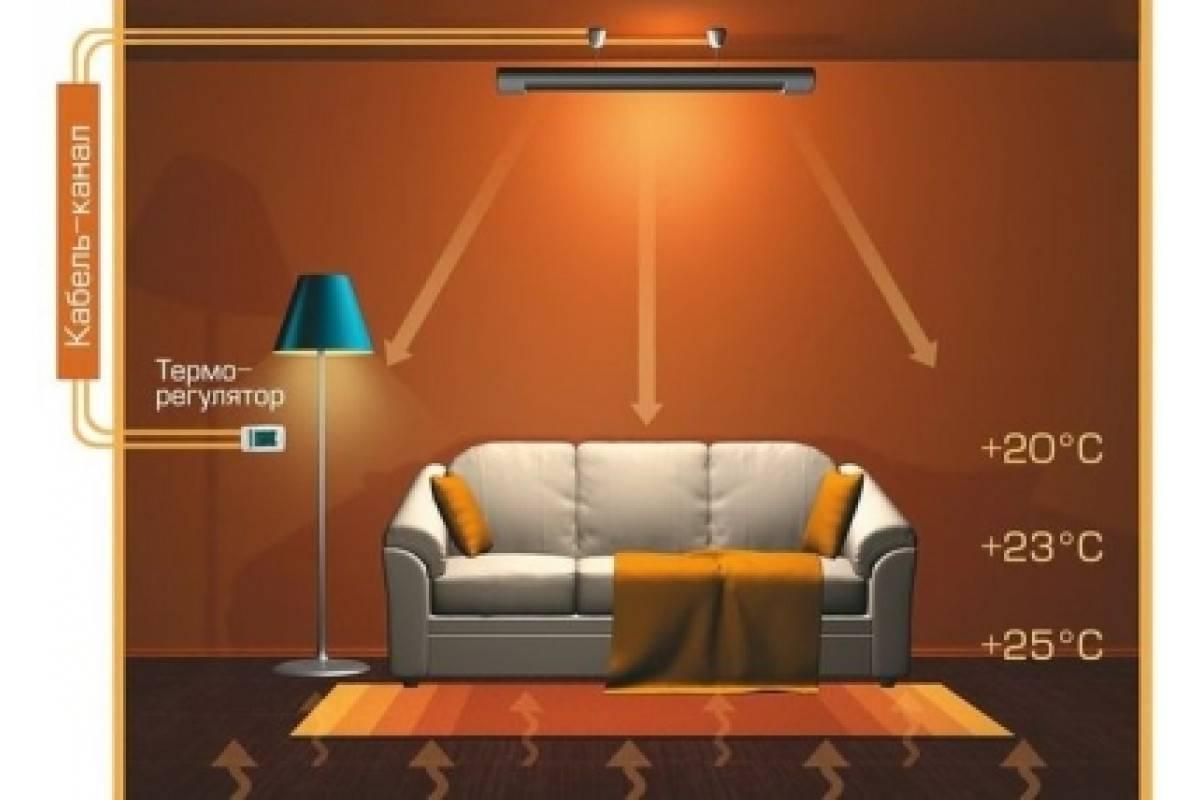 Инфракрасные потолочные обогреватели: выбираем электрические ик-обогреватели с терморегулятором на потолок. вся правда и мифы. отзывы владельцев