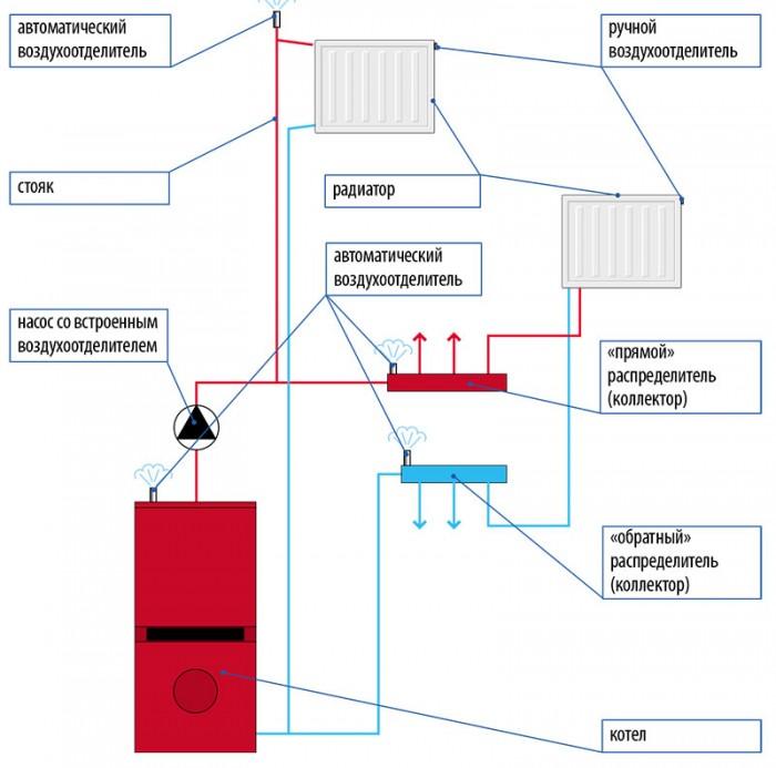 Причины завоздушивания системы отопления