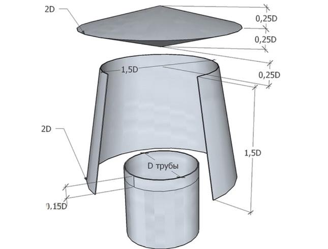 Дефлектор на трубу дымохода – технология изготовления + видео