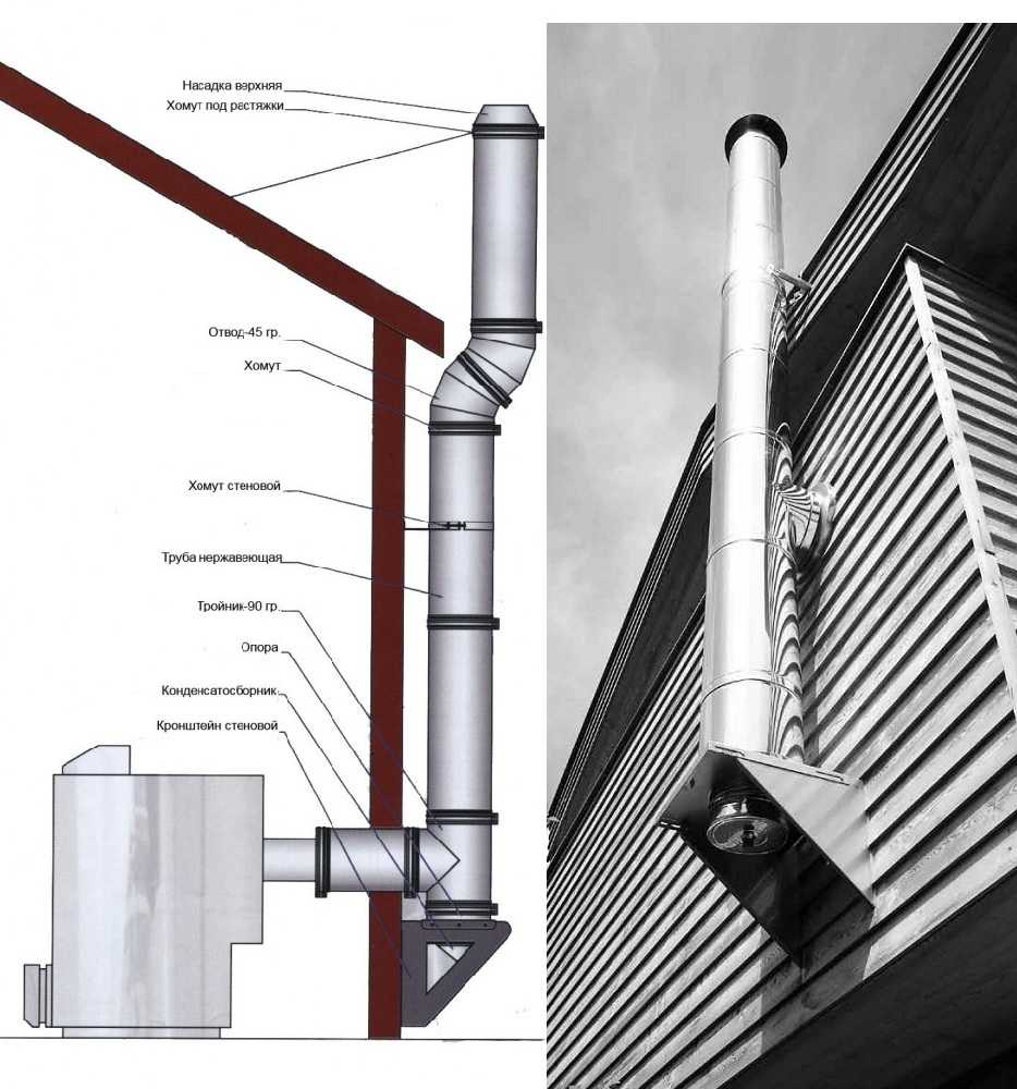 Сэндвич-труба для дымохода: дымовые варианты для печи в бане, размеры и монтаж дымоходных конструкций, установка своими руками