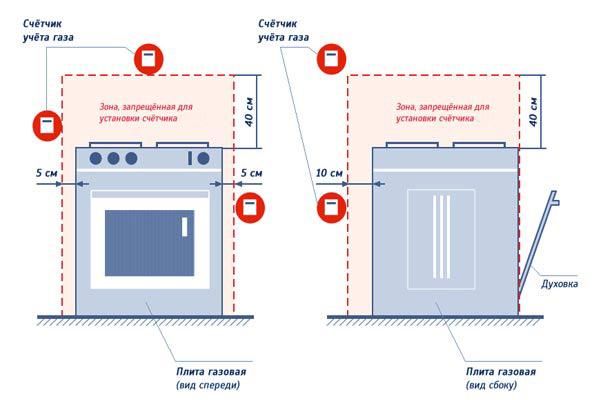Правила установки газовой плиты в квартире нормы - строитель