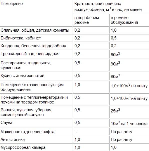 Расчет естественной вентиляции - все формулы и примеры расчетов