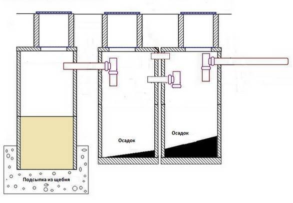 Септик из бетонных колец: схема, устройство, установка, видео