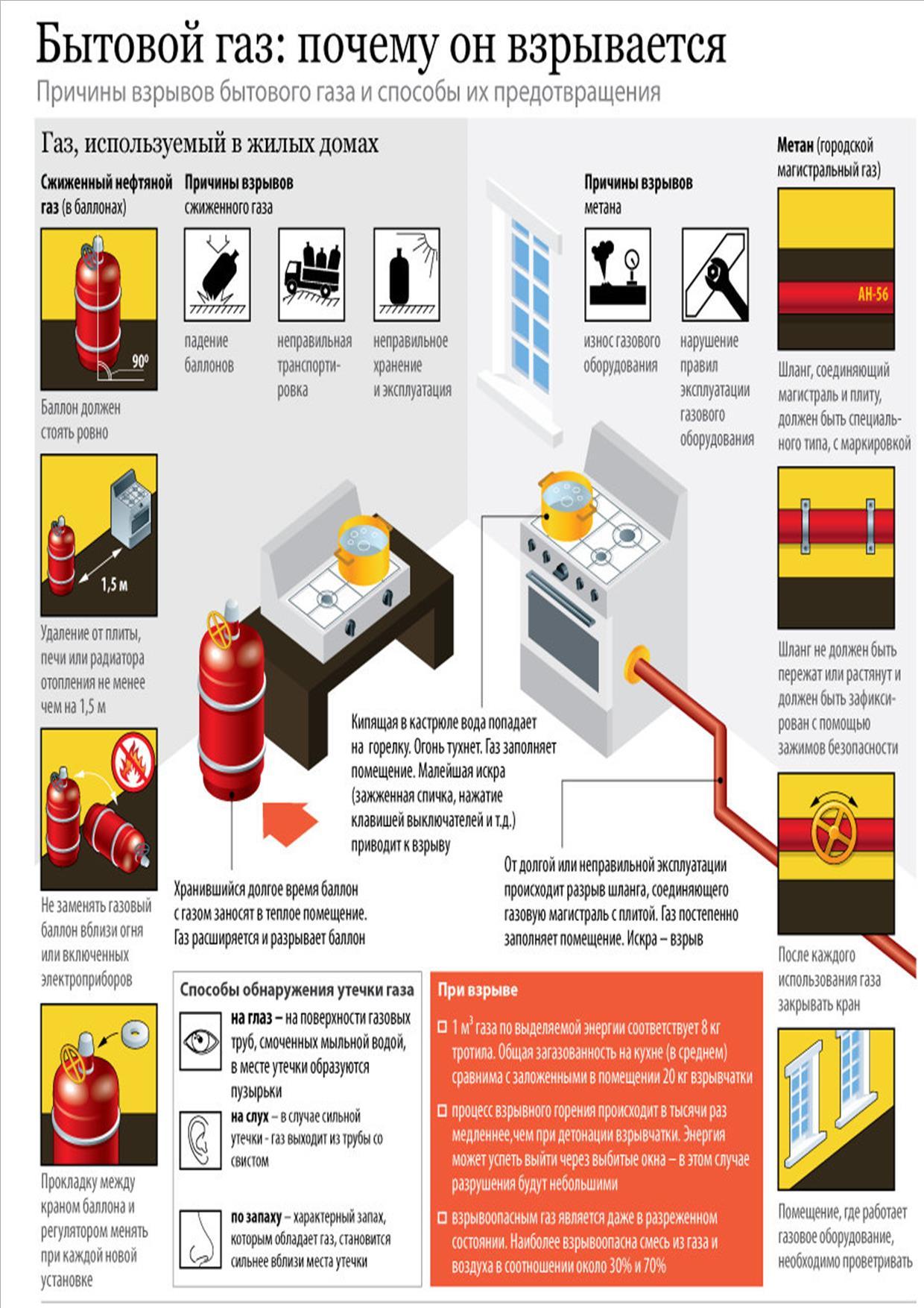 Утечка газа на авто с гбо: вероятные причины и способы обнаружения утечки газа   гбошник