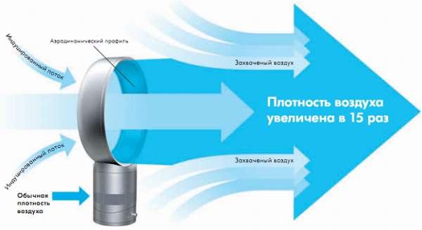 Как устроенный лопастной вентилятор: принцип действия