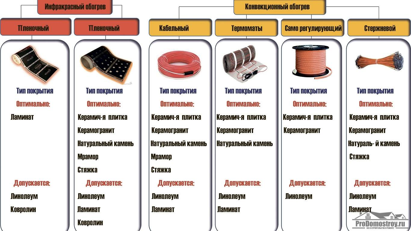 Как выбрать электрический теплый пол: ориентиры выбора оптимальной системы обогрева