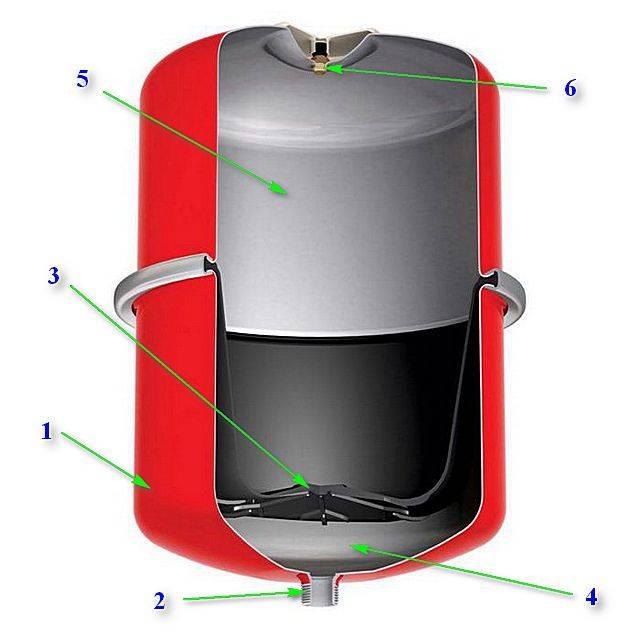 Расширительный бак для отопления: назначение, виды, установка, обслуживание и ремонт