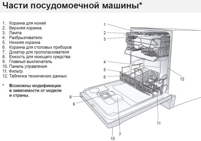 Посудомоечная машина bosch spv47e30ru: обзор технических характеристик, достоинства и недостатки модели