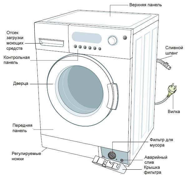 Не включается стиральная машина samsung: причины неисправности и способы устранения проблемы