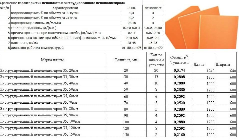 Экструдированный пенополистирол - характеристики и особенности
