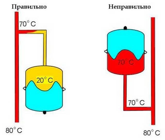 Как правильно провести установку расширительного бака в системе отопления