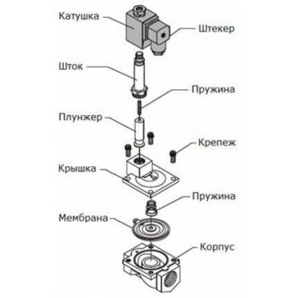 Электромагнитный клапан для воды. устройство электромагнитного клапана
