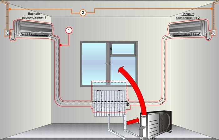 Подключение сплит системы: инструкция по установке, советы по уходу и пуску работы