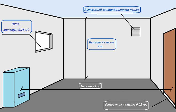 Котельная в частном доме – требования, нормы, снип