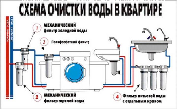 Сетевой фильтр стиральной машины автомат. для чего нужен и как проверить
