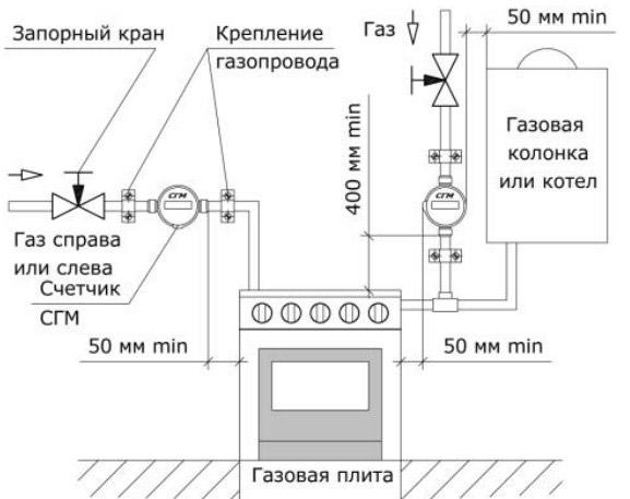 Установка газового счетчика в квартире: обязанность или право
