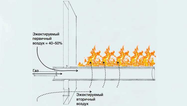 Типы горелок газового котла | отопление дома и квартиры