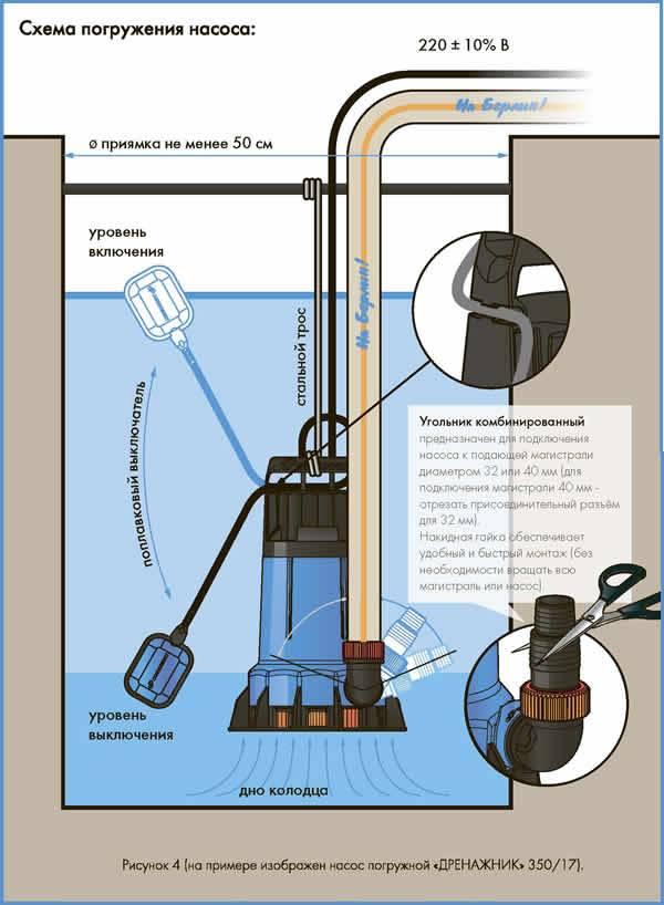 Как работает дренажный насос: принцип работы и конструкция, как пользоваться, для чего нужен, технические характеристики, какой дренажный насос лучше, подбор и назначение, фото и видео примеры