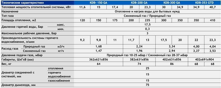 Срок службы газового котла - от чего зависит, сколько составляет и как продлить