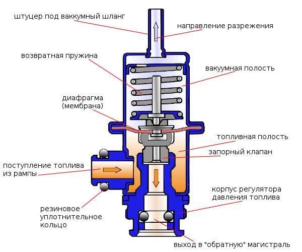 Что такое редуктор и его устройство, правильное использование редукционного клапана