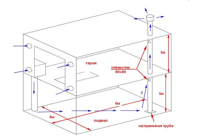 Вентиляция в гараже своими руками. схема, расчет и способы вентилирования для гаража