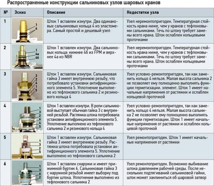 Виды и назначение запорной арматуры для труб
