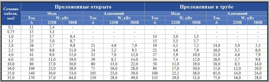 Как правильно рассчитать сечения кабеля и определить мощность тока потребления по таблицам