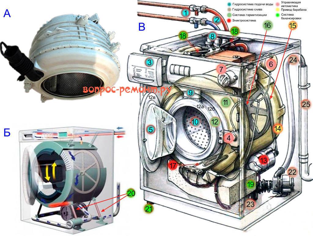 Перестал крутить барабан стиральной машины? здесь вы найдете несколько вариантов устранения причины поломки