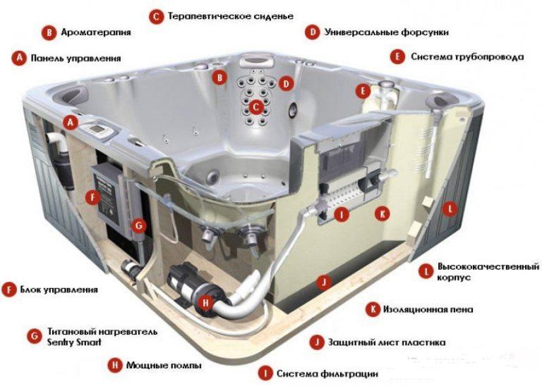 Как выбрать гидромассажную ванну: виды и размеры, подбор оптимального функционала