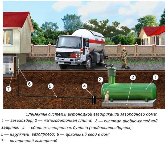 Подключение к газу частного дома в москве и московской области