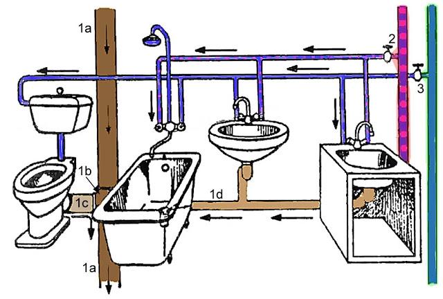 Водоснабжение кухни: разводка труб, подключение к канализации