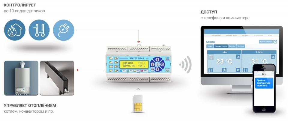 Gsm дистанционное управление котлом ипро