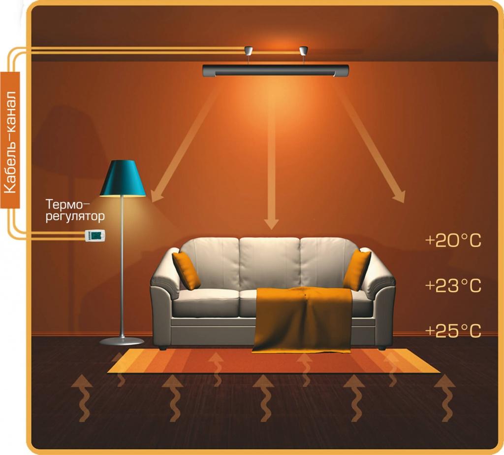 Что выгоднее — потолочные обогреватели или тёплый пол?