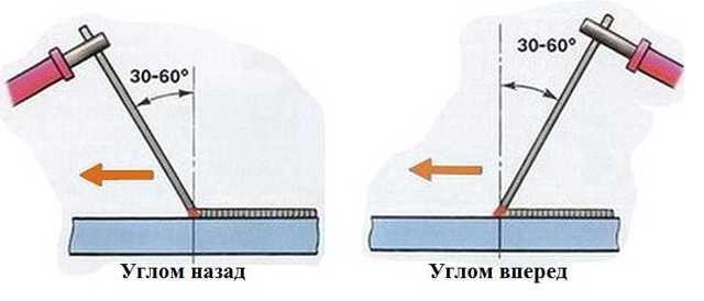 Сварка электродами, как правильно варить начинающим