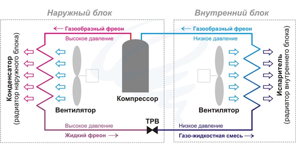 Что такое сплит система — типы, устройство и принцип работы