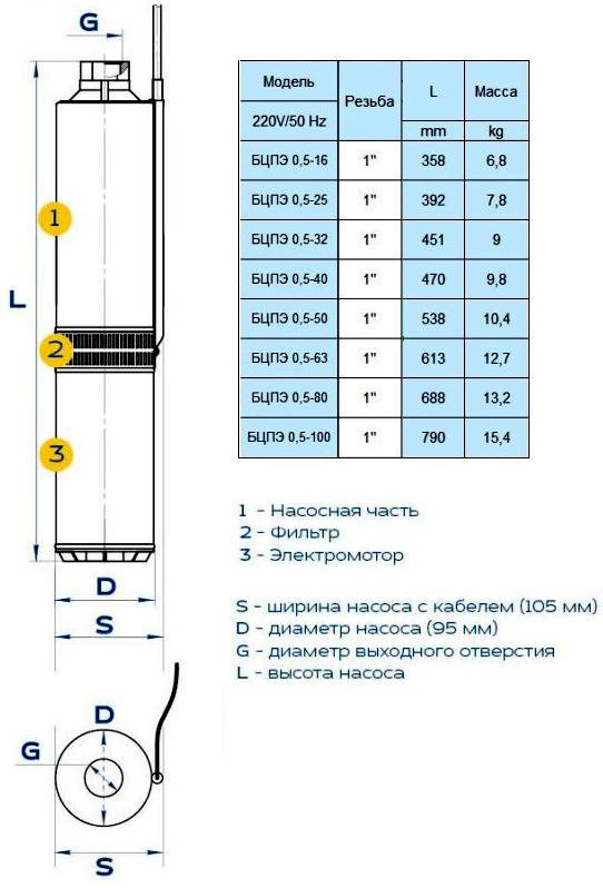 Скважинный насос «водолей» - конструктивные особенности, принцип работы и модельная линейка