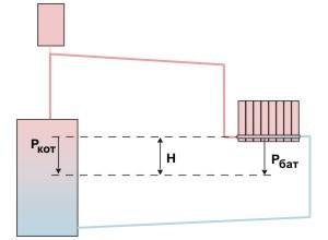 Вакуумные радиаторы отопления: виды, правила выбора и технология монтажа - точка j