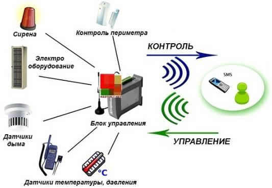 Дистанционное gsm управление котлом отопления
