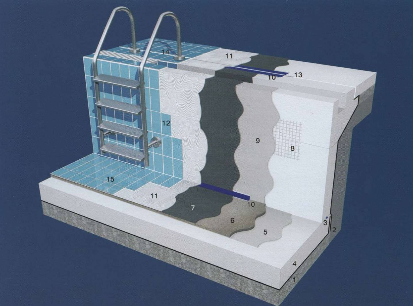 Гидроизолируем бассейн: сравнительный обзор гидроизоляционных материалов