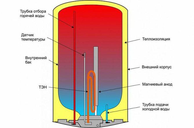 Инструкция по применению накопительного и проточного водонагревателя (бойлера)