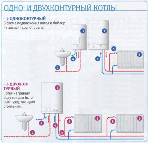 Цены и отзывы о двухконтурных настенных газовых котлах отопления