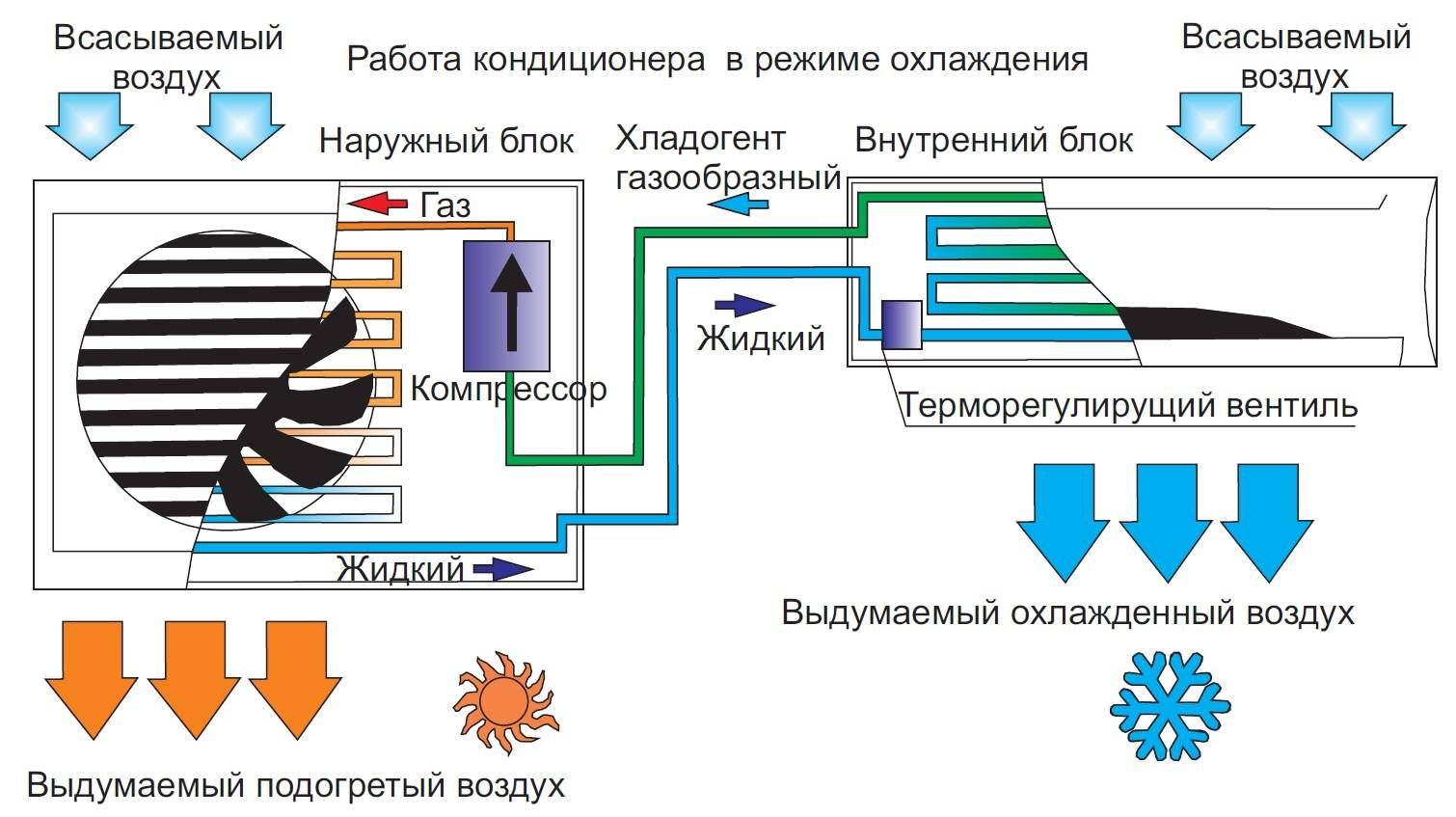 Как работает кондиционер в квартире: основы и принципы, составляющие техники, инструкция по охлаждению и нагревы воздуха