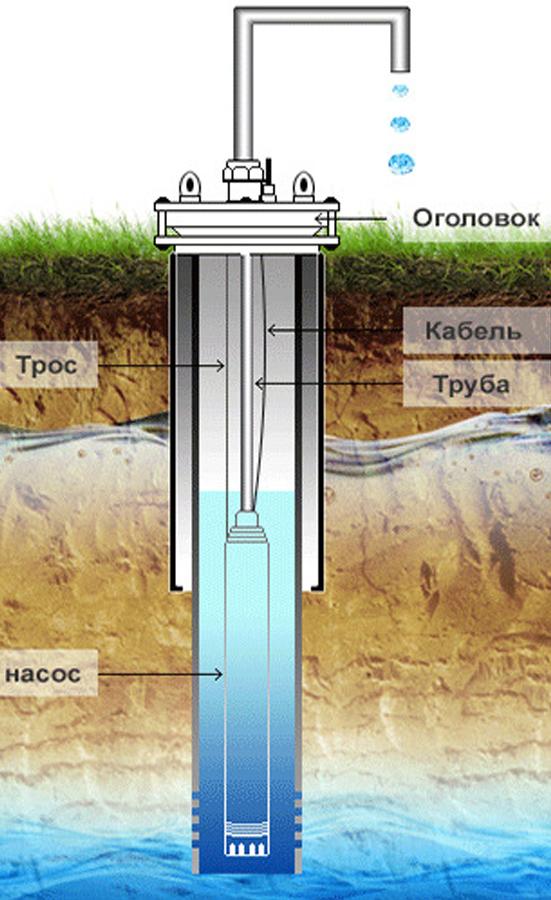 Оголовок для скважины: 3 основных вида, конструкция и технология установки
