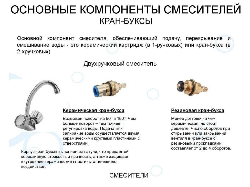 Устройство и ремонт смесителей для ванной