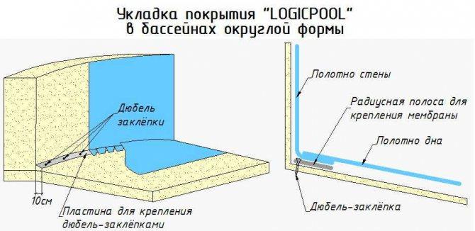 Внешняя гидроизоляция бассейна, гидроизоляция бассейна снаружи - morevdome.com