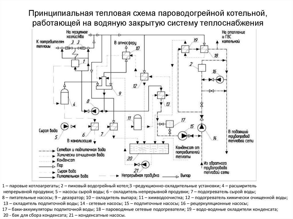 Принципиальные схемы котельных частного дома