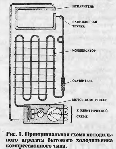Принцип работы холодильника. подробное описание