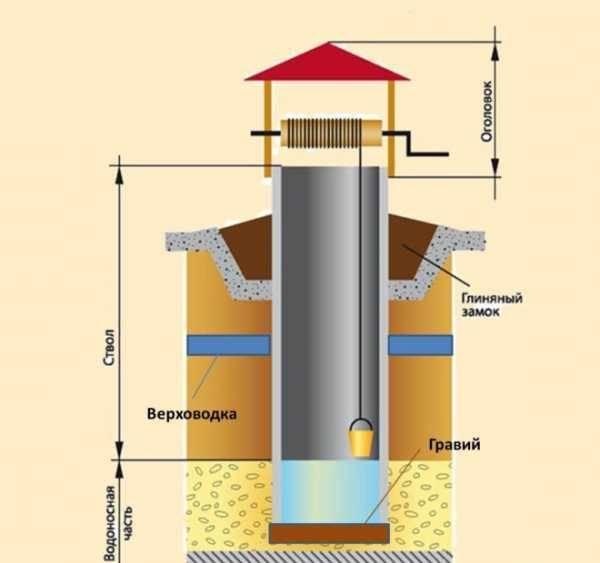 Что выбрать в качестве источника воды для частного дома и дачи: колодец или скважину